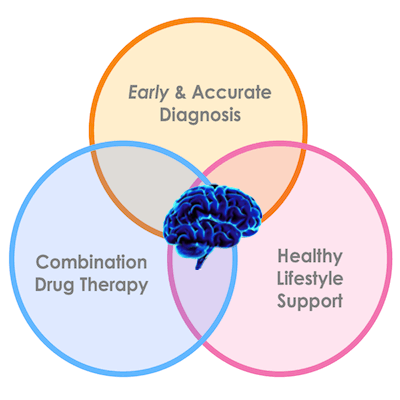 Drug Discovery Lab Multi-Part Approach: Early and Accurate Diagnosis, Combinational Drug Therapy, and Healthy Lifestyle Support